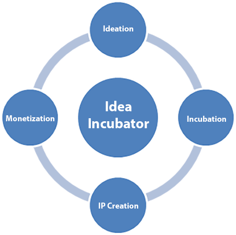YdeaLab Idea Incubator